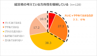 (調査リリース)経営者の考えている方向性を理解している会社員は33.6%しかいない