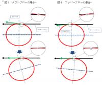 「ゴルフの幾何学」1.CPシフト(仮称)~その2