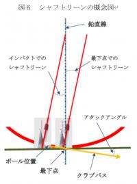 「ゴルフの幾何学」3.アタックアングルとロフトとバックスピン