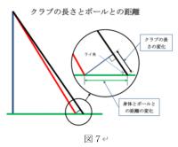 「ゴルフの幾何学」6.クラブの長さとボールとの距離