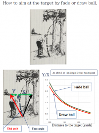 【The Geometry of GOLF】 2. How to aim at the target by fade or draw ball
