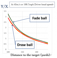 【The Geometry of GOLF】 2. How to aim at the target by fade or draw ball (cont.)