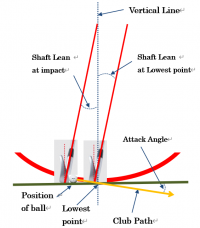 【The Geometry of GOLF】 4. Attack angle, Loft and Back spin
