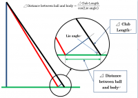 【The Geometry of GOLF】 6. Club Length and Distance between ball and body