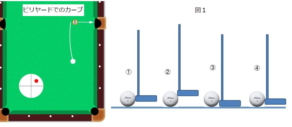 「ゴルフの幾何学」ー真っ直ぐ振っても真っ直ぐ飛ばないー 序文
